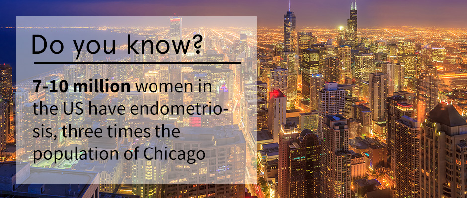 7-10 million women in the US have endometriosis, three times…