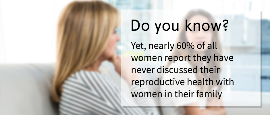 Yet, nearly 60% of all women report they have never discussed…