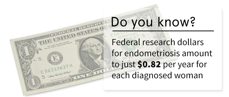 Federal research dollars for endometriosis amount to just $1.10…